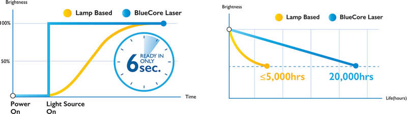 LW820ST Laser Brightness