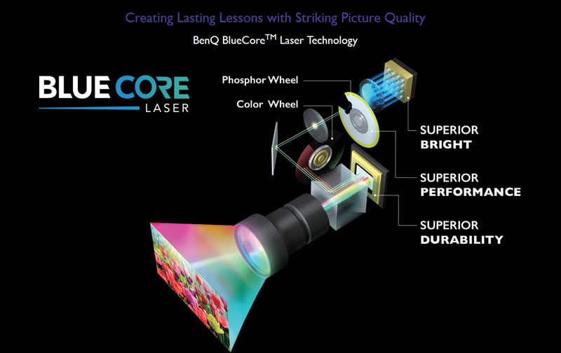 LH720 Laser