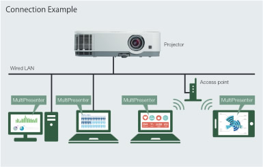 NEC projector wireless connection PC