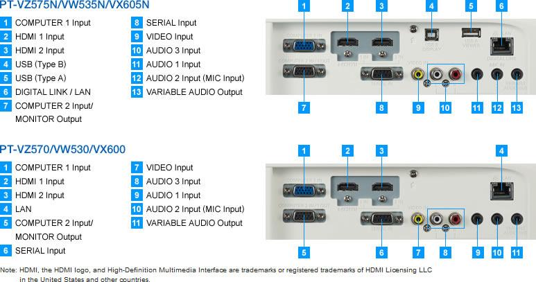 PT-VZ575N USB