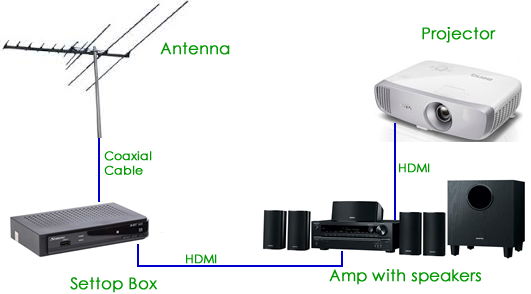 Projector Settop Box TV Tuner